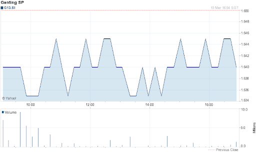 Genting Singapore Share Price for 1 Day on 2012-03-15