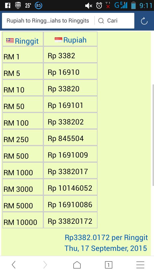 Wonoketingalnews 17 9 Tukaran Mata Uang Ringgit Ke Indonesia