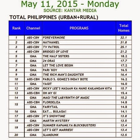 Kantar Media National TV Ratings - May 11, 2015 (Monday)
