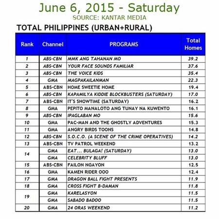 Kantar Media National TV Ratings - June 6, 2015