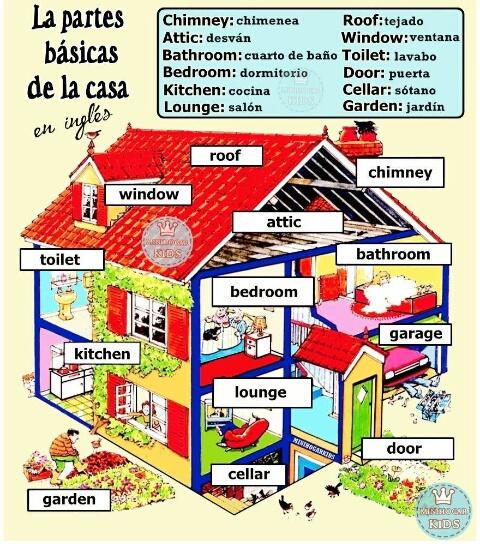 Adolecentes parte de la casa en ingles for Muebles de la casa en ingles