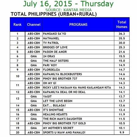 Kantar Media National TV Ratings - July 16, 2015