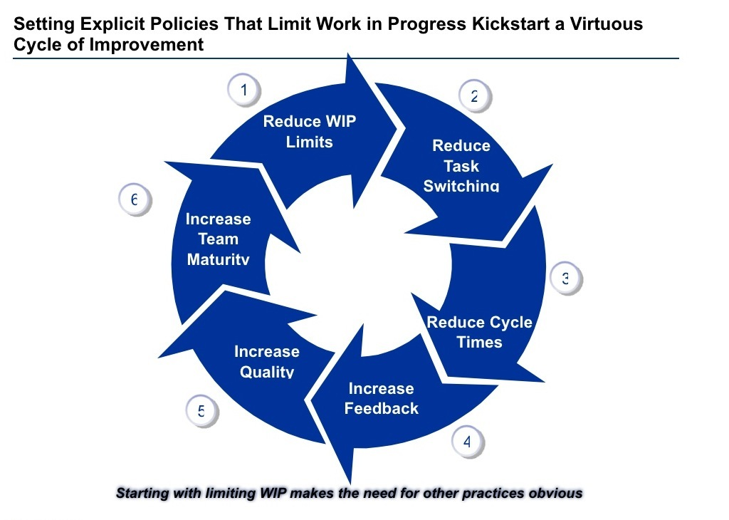 limits of lean manufacturing service practices Lean management: the role of lean leaders a practice taken from lean manufacturing wip limits and the role of kanban in lean management.