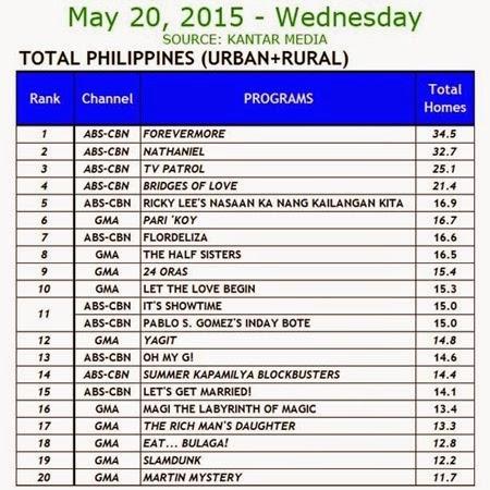 Kantar Media National TV Ratings - May 20, 2015 (Wednesday)