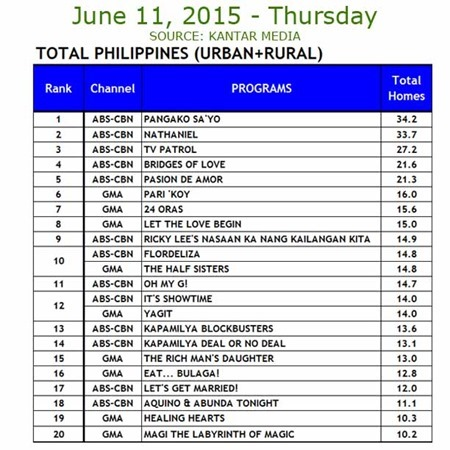 Kantar Media National TV Ratings - June 11, 2015