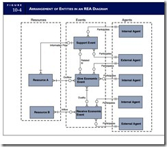 The rea approach to database modelingdeveloping an rea model the rea approach to database modeling 0003 ccuart Choice Image