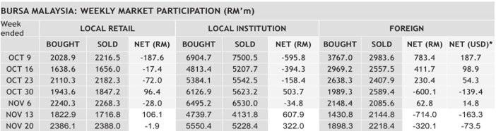 malaysia money flow