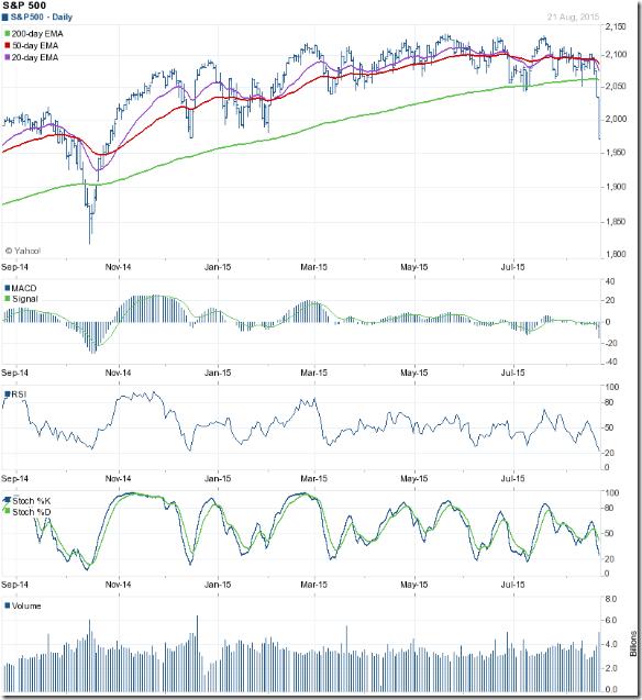 S&P 500_Aug2115