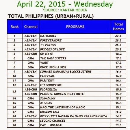 Kantar Media National TV Ratings - April 22, 2015 (Wednesday)
