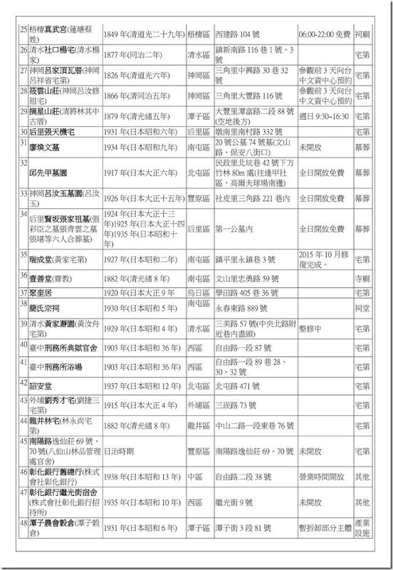 補充資料_臺中市古蹟48簡_02