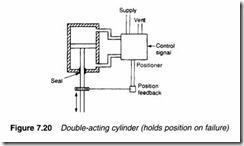Process control pneumatics-0205