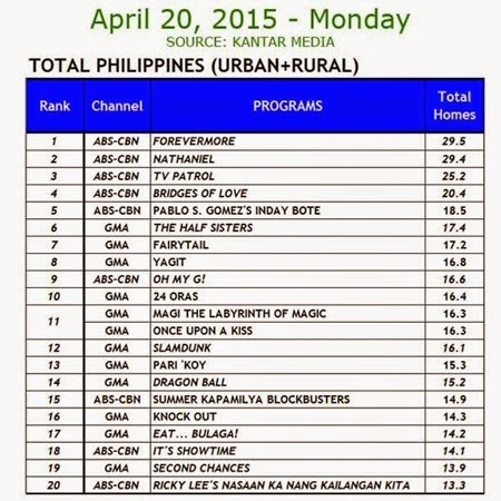 Kantar Media National TV Ratings - April 20, 2015 (Monday)