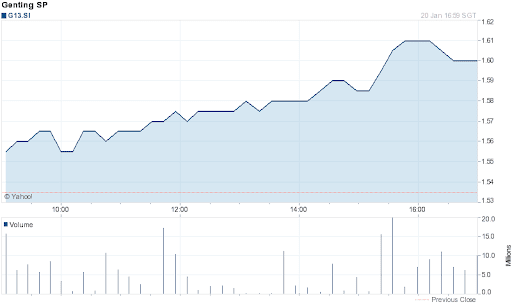 Genting Singapore Share Price for 1 Day on 2012-01-20
