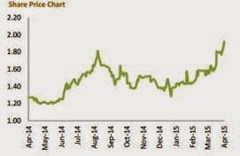 kawan_food_price_chart