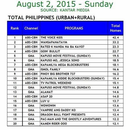 Kantar Media National TV Ratings - Aug 2, 2015
