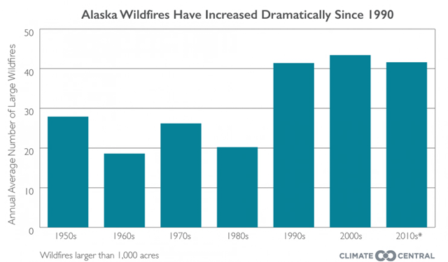 Average annual number of large wildfires in Alaska, from the 1950s into the 2010s. Alaska wildfires have increased dramatically since 1990. Graphic: Todd Sanford / Climate Central