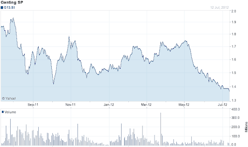 Genting Singapore Share Price (52 weeks) (source: yahoo.com)
