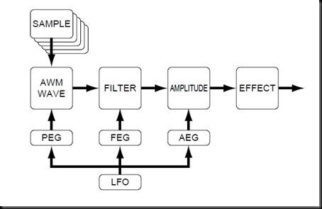 BasicStructure2