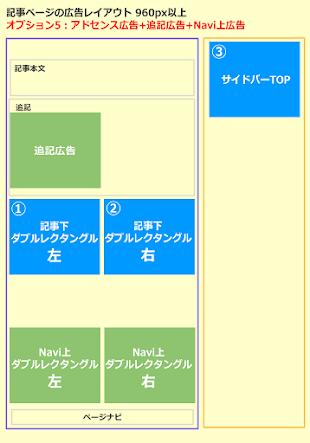 スーパー超シンプルテンプレート PC版記事ページ:アドセンス+追記広告+Navi上ダブルレクタングルの表示