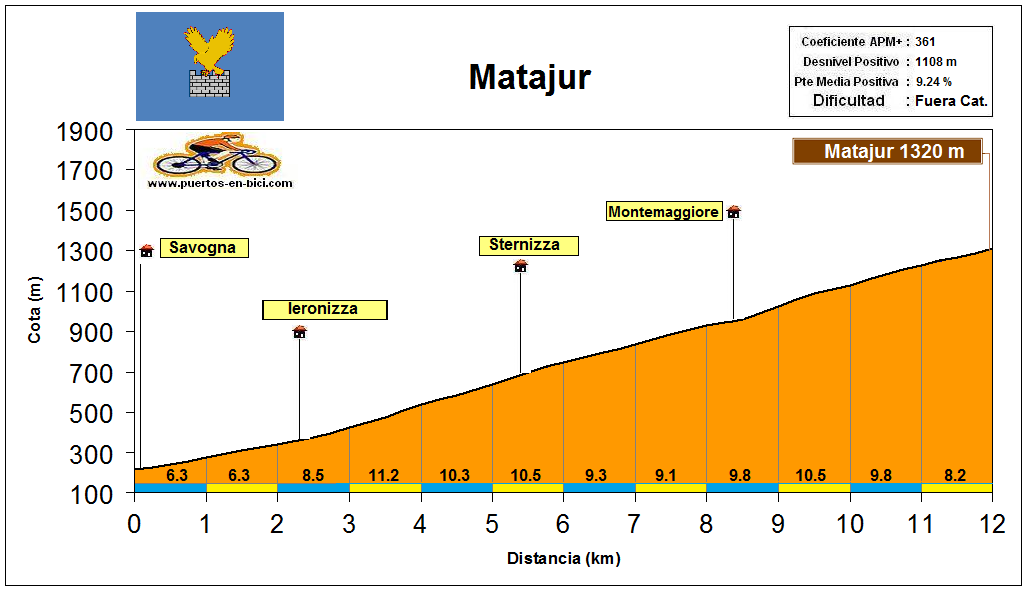 Altimetría Perfil Matajur