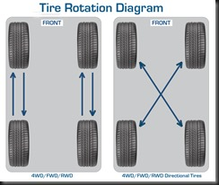 Rim%20Repair%20Center%20Tire%20Rotation%20Diagram(1)