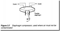 Air compressors, air treatment and pressure regulation-0059