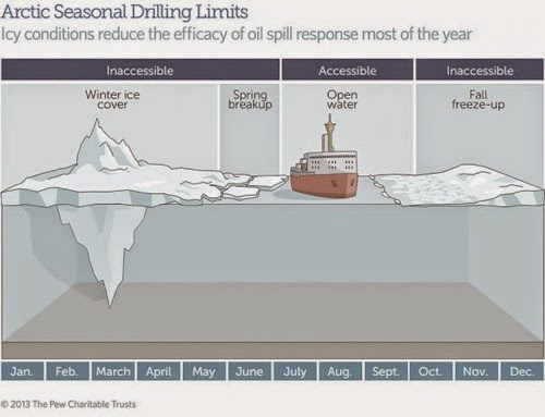 ADN Pew Arctic seasonal drilling limits