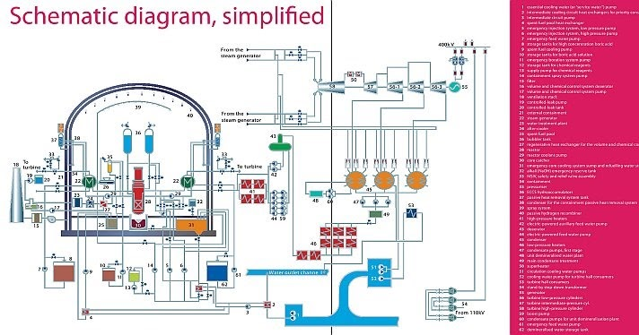 this illustration highlights the major systems cycles involved in rh aame in Diablo Canyon Nuclear Power Plant Kudankulam Nuclear Power Plant Work
