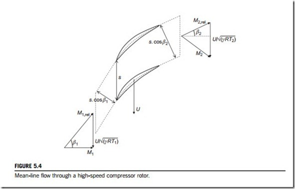 Axial Fan Design Calculation : Axial flow compressors and ducted fans mean line