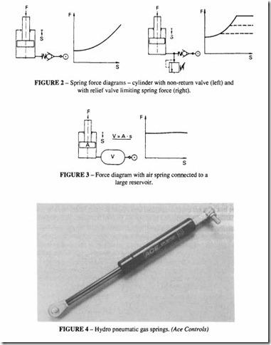 Applications on pneumatic -0429