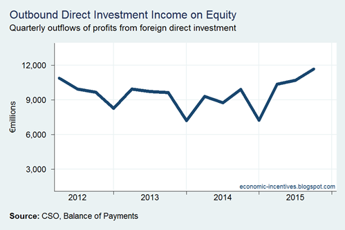 Income on Equity Debit