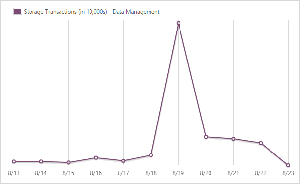241,702,400 storage transactions