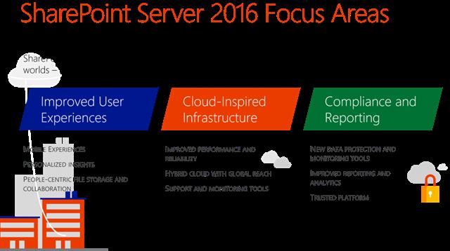 SharePoint-Server-2016-Update-1-1024x572