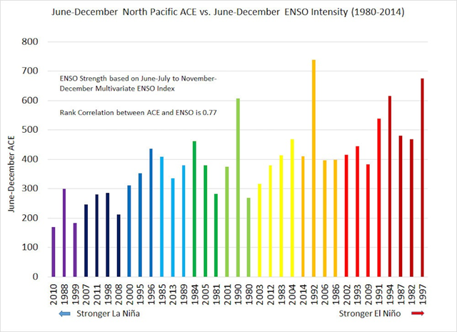 June-December North PAcific ACE vs. June-December ENSO Intensity, 1980-2014. This graph shows the relationship between El Niño, La Niña and ENSO neutral years and the Pacific Ocean ACE Index. Graphic: Philip Klotzbach
