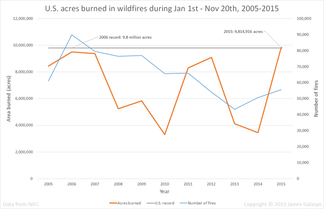 U.S. acres burned in wildfires during Jan 1st - Nov 20th, 2005-2015. Data are from NIFC. Graphic: James P. Galasyn