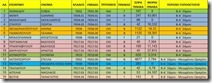 ειδικότητες Δ.Ε. 20-11-15