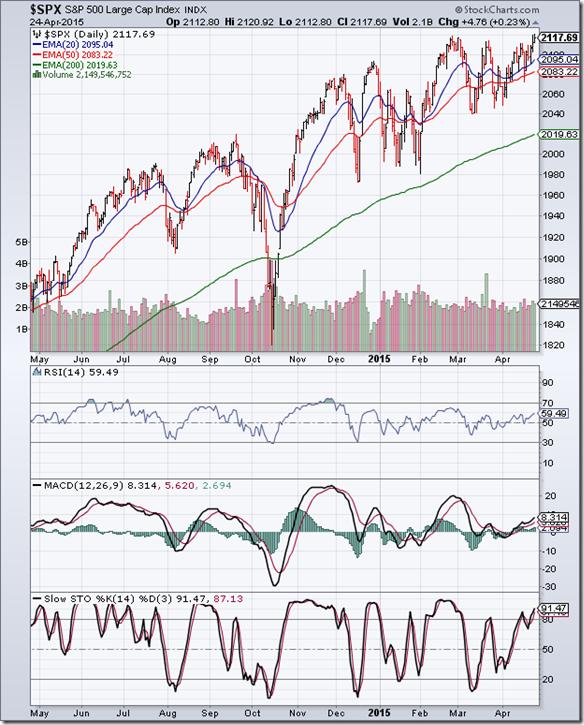 S&P 500_Apr2415