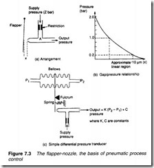 Process control pneumatics-0190