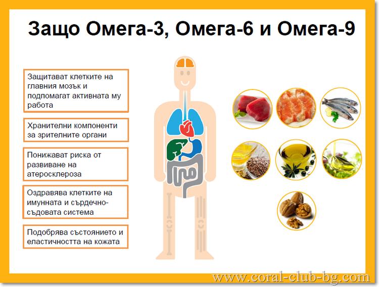 Защо Омега-3, Омега-6 и Омега-9