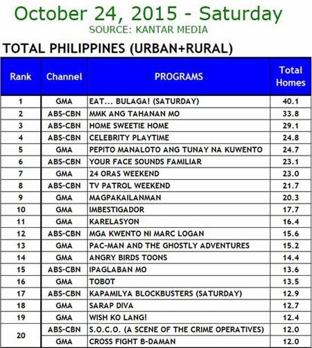 Kantar Media National TV Ratings - Oct. 24, 2015