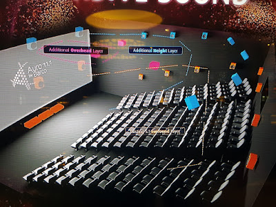 Graphic displayed on the screens at Golden Village Suntec City, showing how different speakers above and around the audience contribute to the Auro 11.1 by Barco experience.
