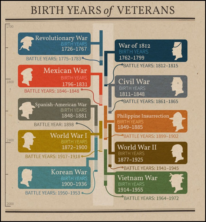 Birth years for veterans of various wars