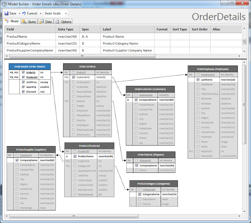 Model of OrderDetails entity in the Northwind sample created with Code On Time application generator.