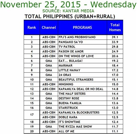 Kantar Media National TV Ratings - Nov. 25, 2015