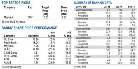 malaysia top banking stocks