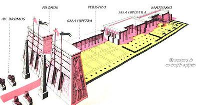 Esquema de templo clásico egipcio.