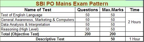 sbi po mains exam pattern