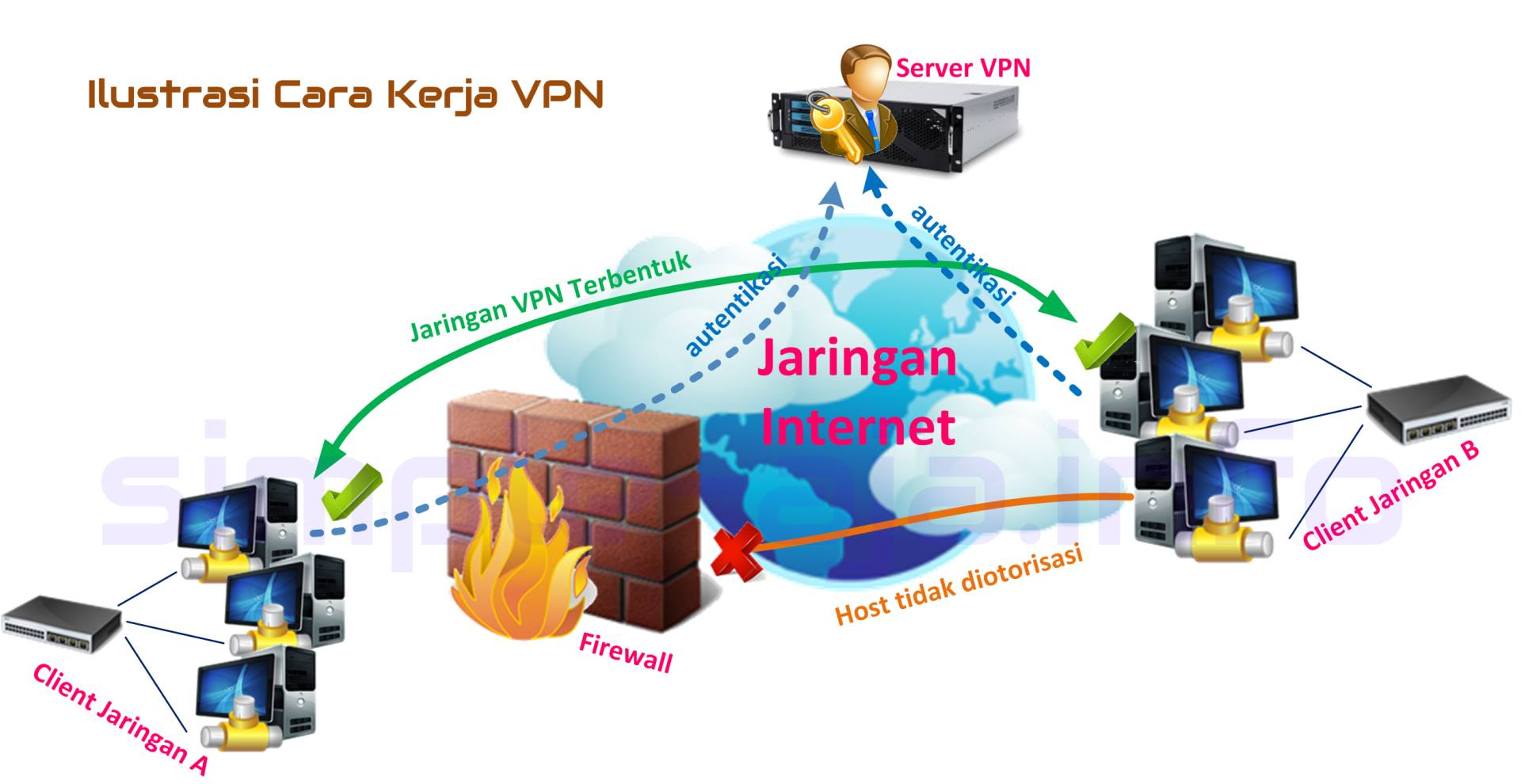 Seputar virtual private network fungsi dan cara kerja vpn diagram cara kerja vpn ccuart Image collections