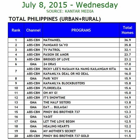 Kantar Media National TV Ratings - July 8, 2015