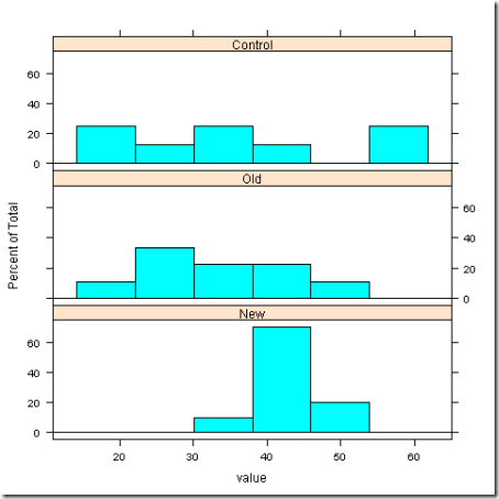 Welchs ANOVA Test example - data_0128-1514_histogram